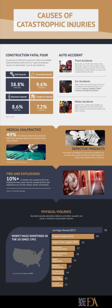 Causes of catastrophic injuries infographics